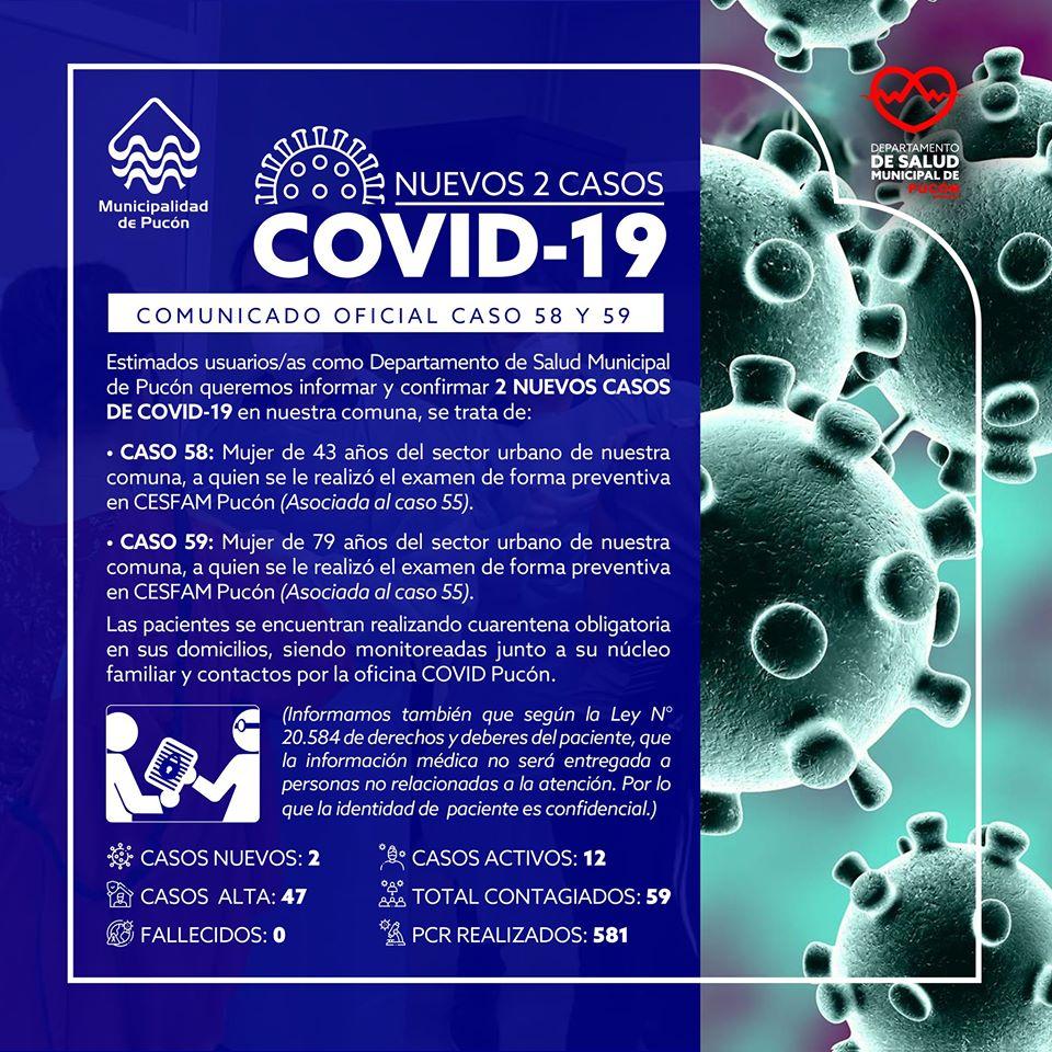 Pucón llega a 59 contagios: Dos nuevos casos de Covid-19 - Red Informativa Villarrica
